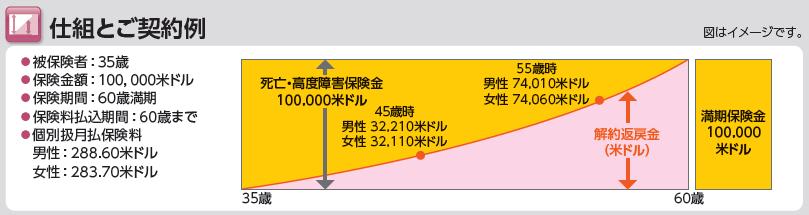 米ドル建養老保険_シミュレーション