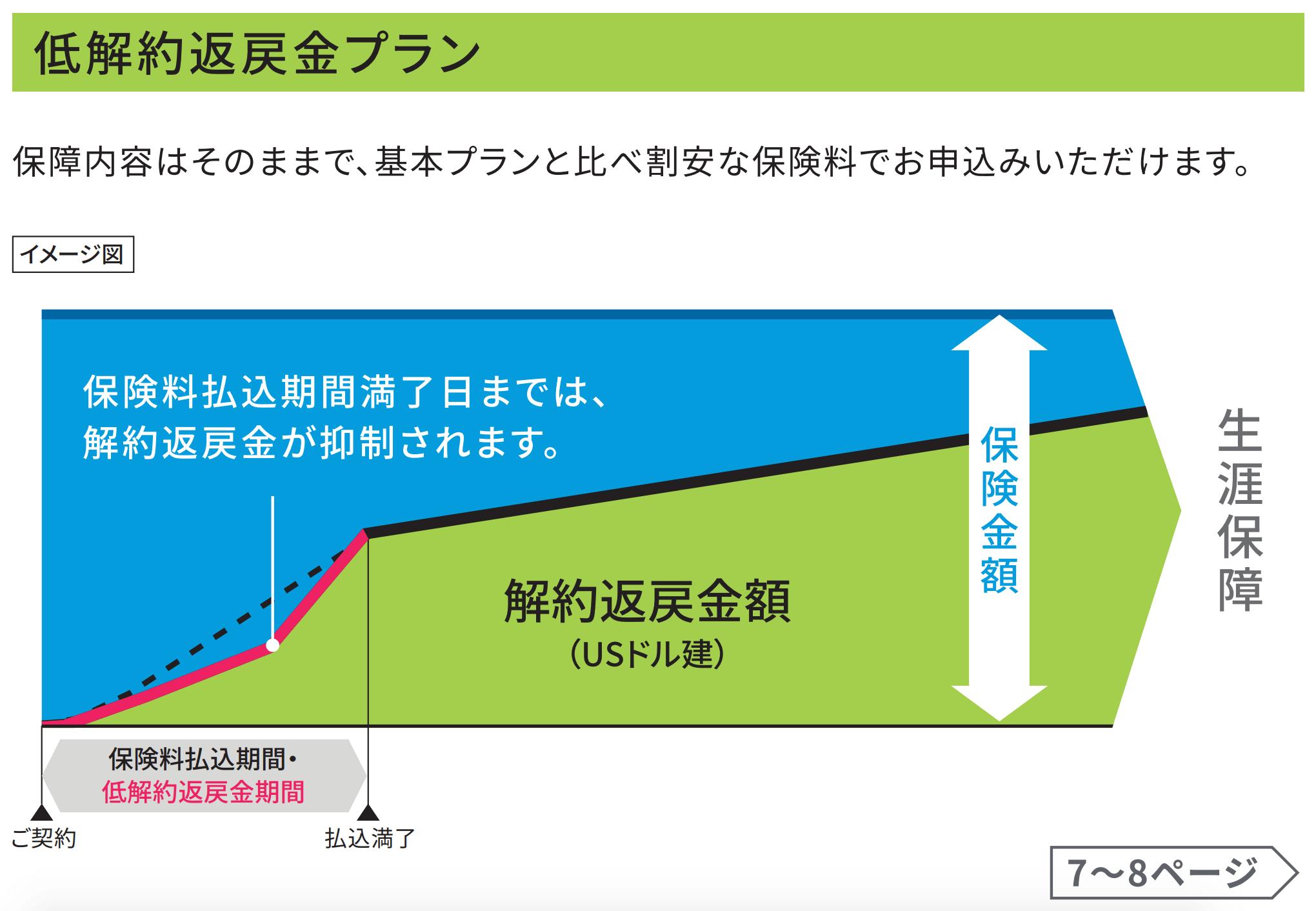 ドルスマートSの返戻率シミュレーション(低解約返戻金型)