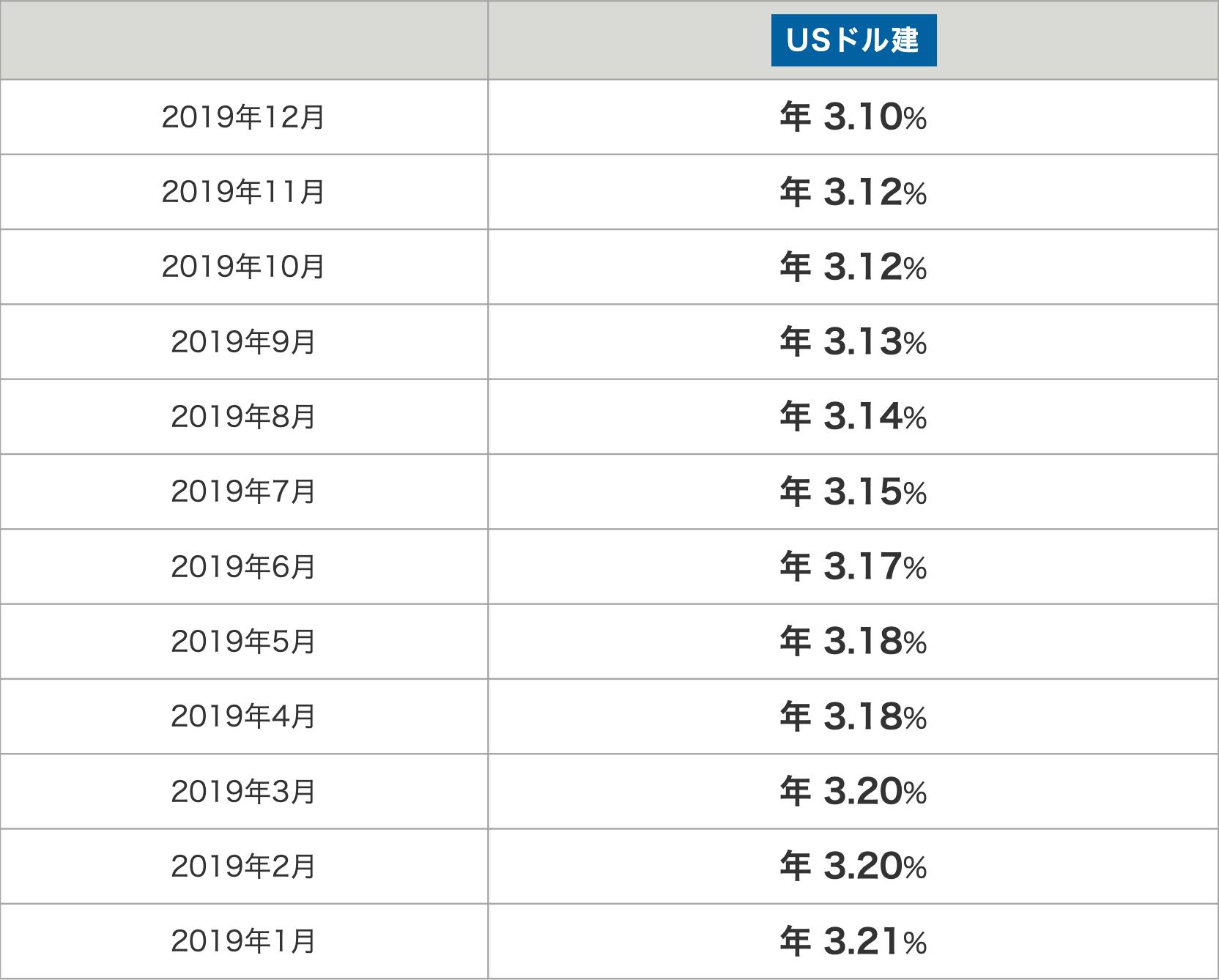 ドルスマートSの積立利率の推移